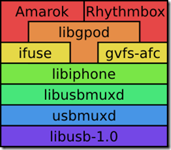 iphone linux stack