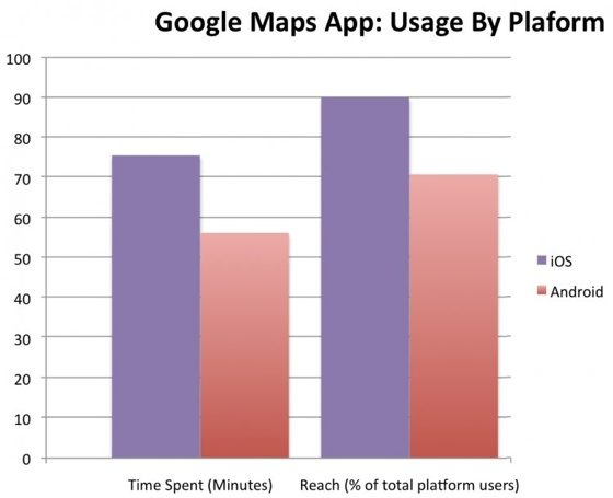 google-maps-usage-by-platform