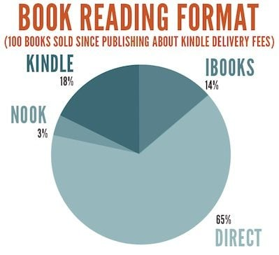 piechart-reading-format