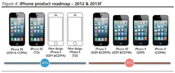 Budget iPhone chart
