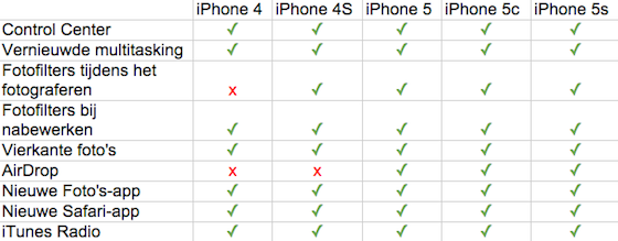 iPhone september 2013 uitgelijnd