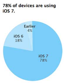 iOS-7-Adoption