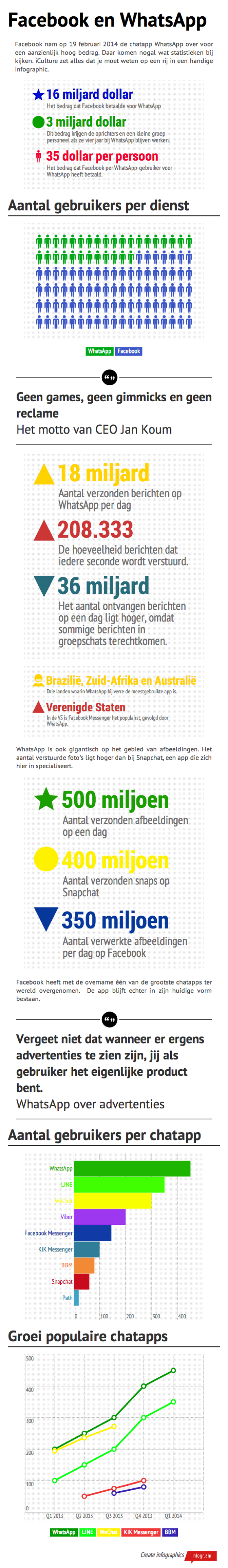 Infographic Facebook WhatsApp